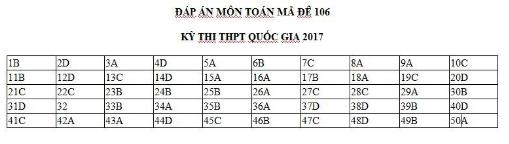 Gợi ý giải đề thi môn Toán mã đề 106