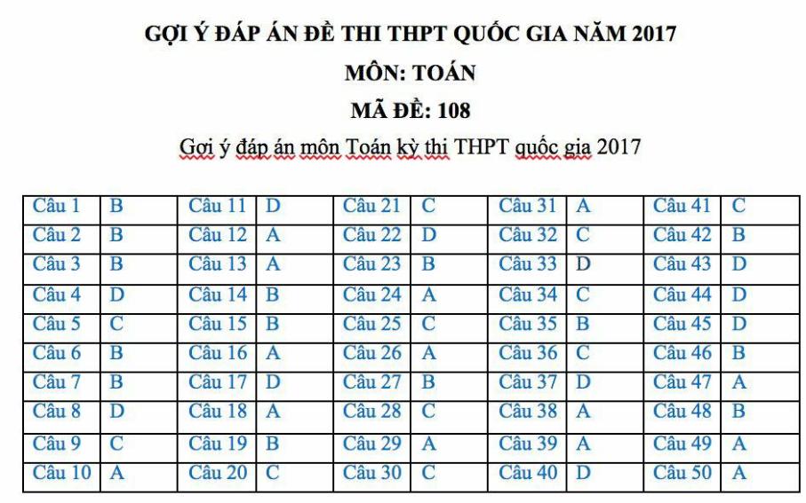 Gợi ý giải đề thi môn Toán mã đề 108