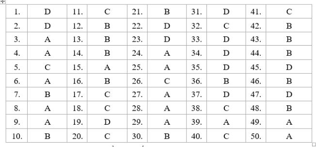 Gợi ý giải đề thi môn Toán mã đề 110