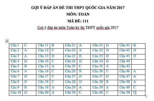 Đáp án môn Toán THPT Quốc Gia mã đề 111 năm 2017 mới nhất