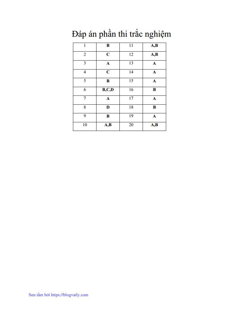 Đề thi HSG môn Vật Lý lớp 9 tỉnh Phú Thọ năm 2015-2016 có giải chi tiết