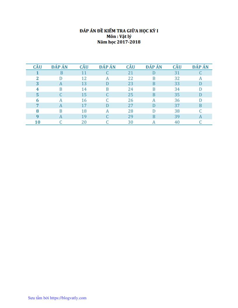 Đề thi thử môn Lý trường THPT Nam Trực - Nam Định lần 1 năm 2018