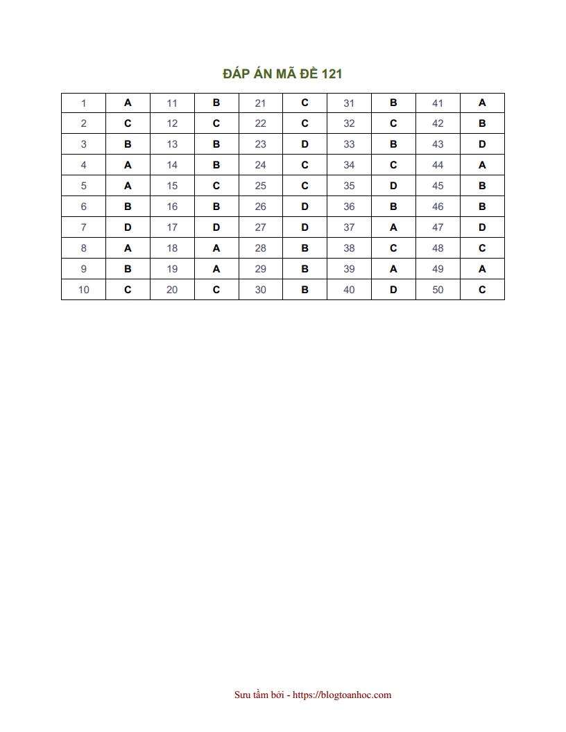 Đề thi thử môn Toán trường THPT Chuyên - Tiền Giang năm 2018